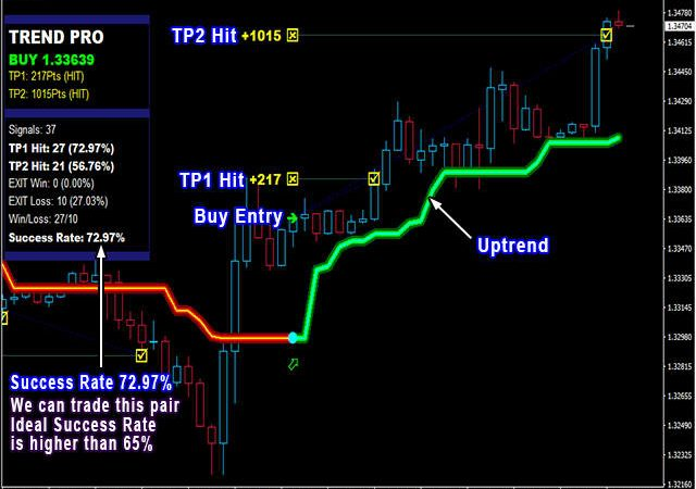 Four Different Forex Trading Methods – Pros And Cons